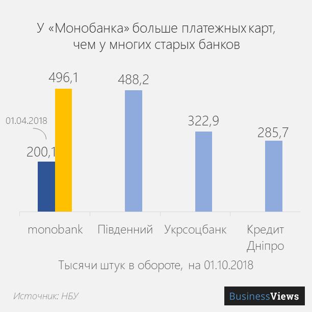 количество клиентов монобанка