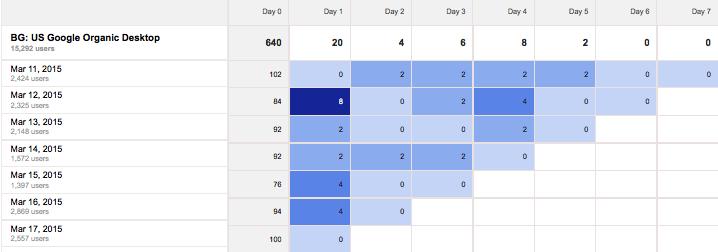 Cómo hacer un análisis de cohorte en Google Analytics para segmentar mejor tu tráfico - MICuJhxBF88L1JNnQcZkIue0Wna46Ehh0gqEtl  cgfiLltLBdGGurLUfm6jc0eN6my30 jSwlEkZRuvnOyLXlTy33HkbQTVgZLQnQGTJX308anmYKUgYQfYGr4c7eZnAc 5J Mi