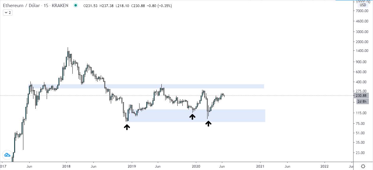Análisis del precio de Ethereum. Fuente: TradingView