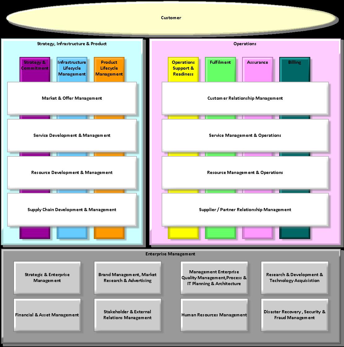 eTOM Process Framework.png