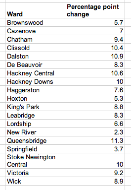 Percentage point increase for cycling in Hackney by ward