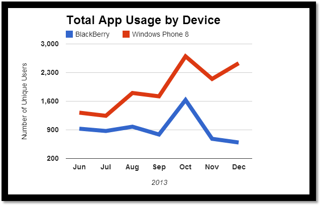 Boopsie Analytics™: Total App Usage by Device