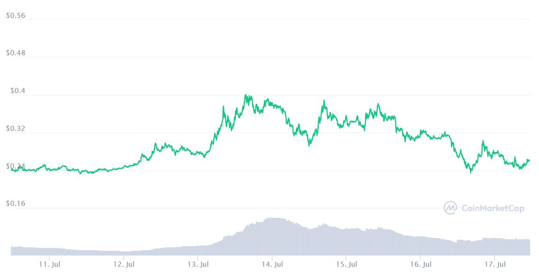 Bu Ay Bitcoin ve Diğer En İyi Kripto Para Birimlerinden Daha İyi Performans Gösteren En İyi 10 Altcoin 19
