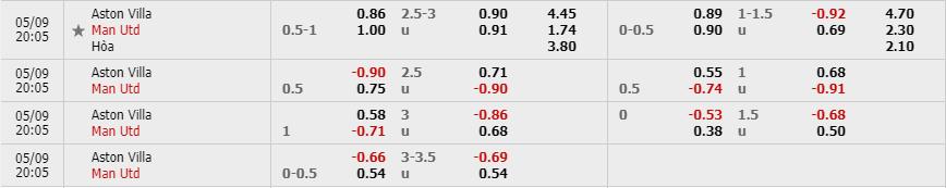 Tỷ lệ kèo Aston Villa vs Manchester United theo nhà cái Fun88