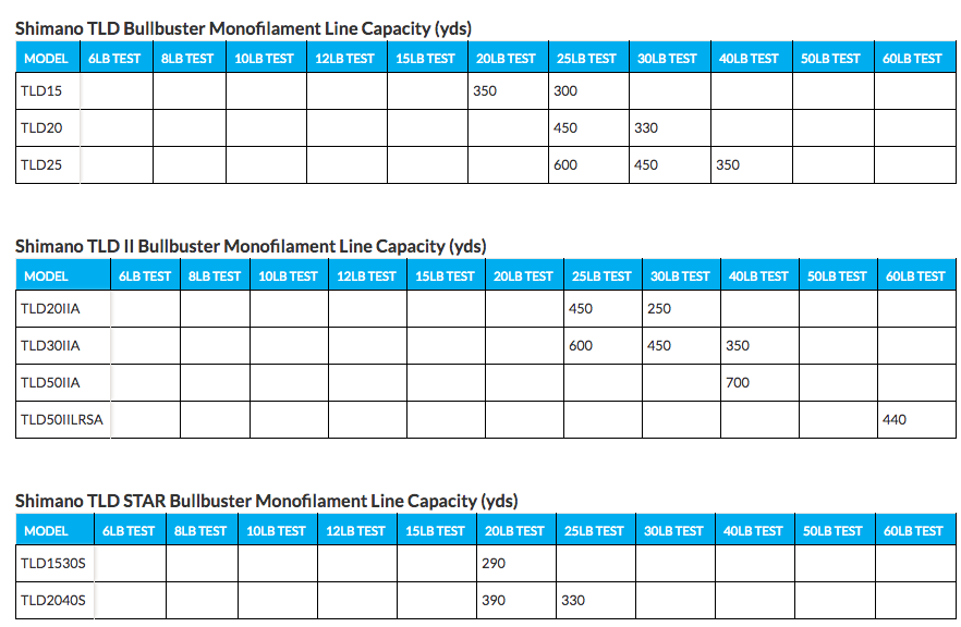Monofilament Line Capacities For Shimano TLD Reels