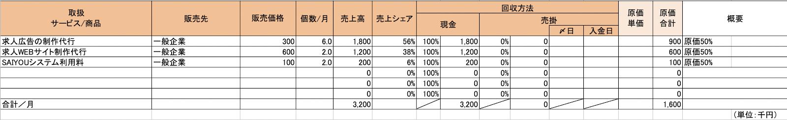 創業計画書の売上計画表