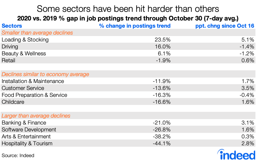 Table showing industries that have been hit hardest COVID 19