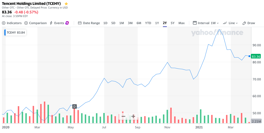 Tencent stock price 1 year chart