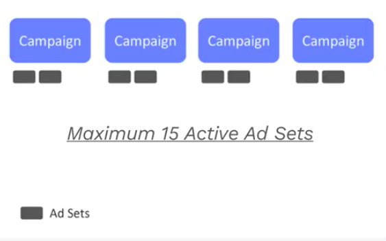 Пример объединения рекламных аккаунтов