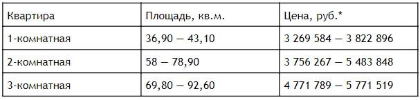 ЖК «Ольгино парк» готов принять новых жильцов 27