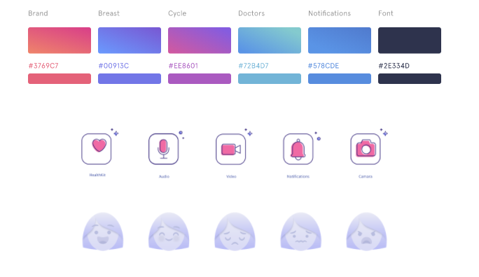 UX vs UI: Celbrea breast health monitoring app UI