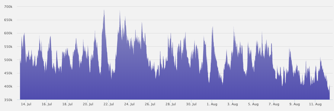 Decred network hash rate over the past month.