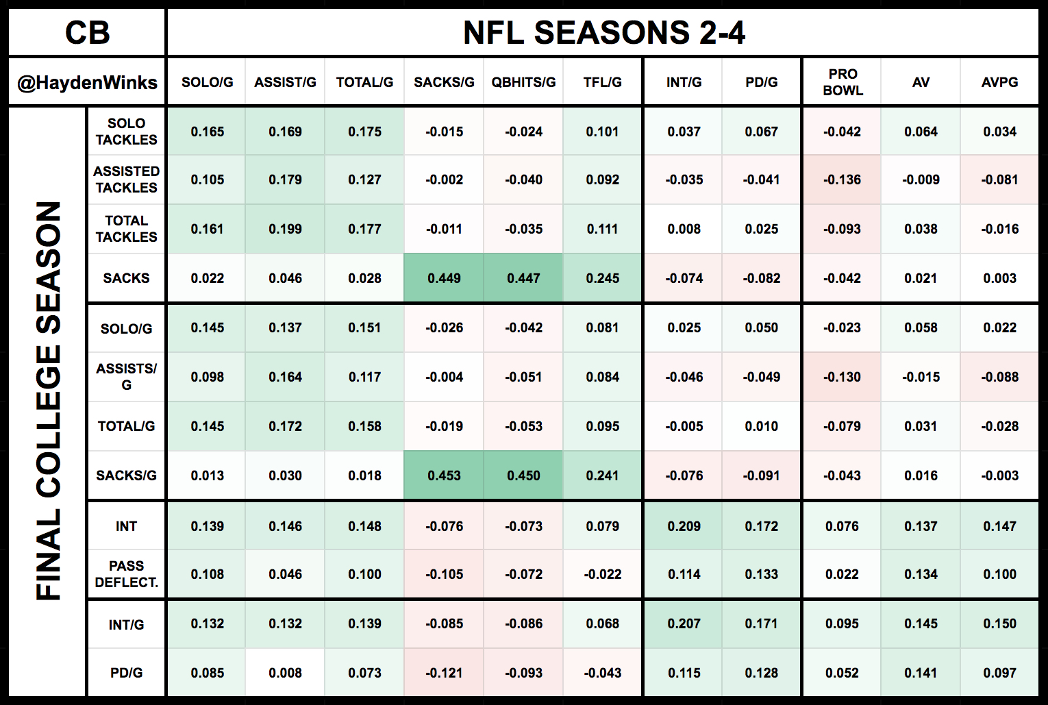 By The Numbers: NFL Draft Analytics for DEF - Fantasy Columns