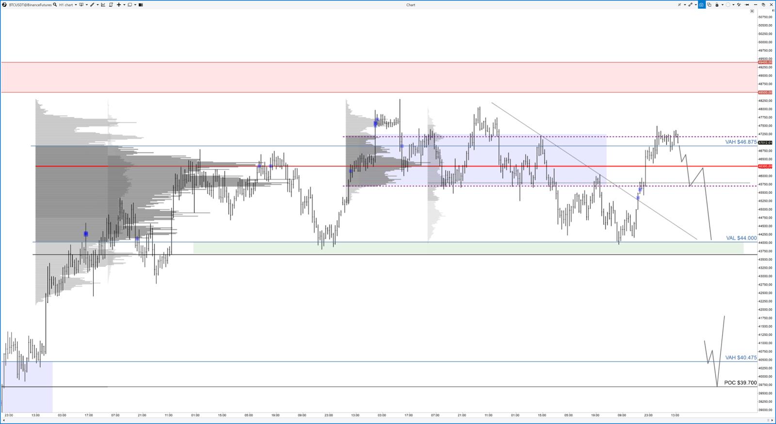 Трейдер рассказал о перспективах цены биткоина