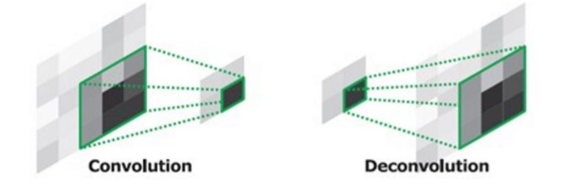 Image Segmentation · Artificial Inteligence