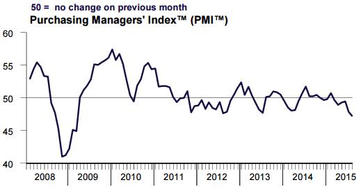 Ночью цена на брент упала до 46.1 долл./барр.  - это новый рекорд с января