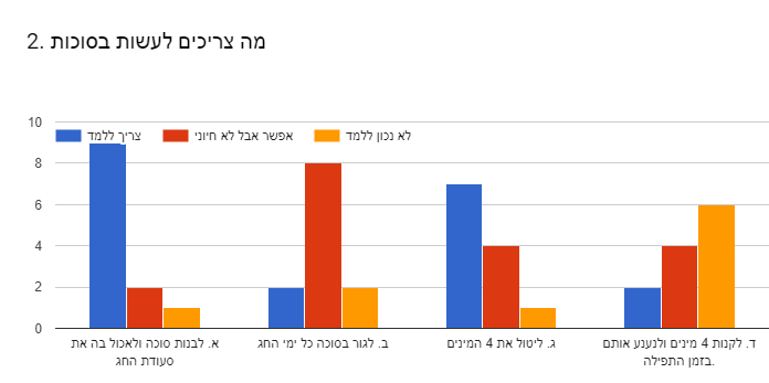 Forms response chart. Question title: 2. מה צריכים לעשות בסוכות . Number of responses: .