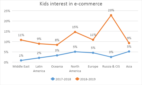 Kids appetite for online retails sites grows threefold, amid shift in browsing behavior 2