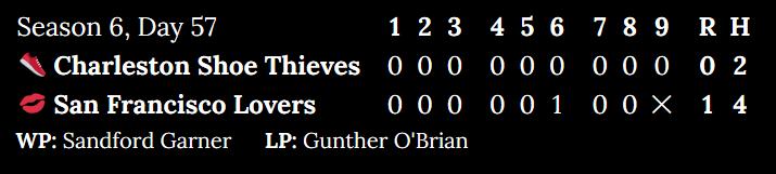 [Alt: Season 6, Day 57. Charleston Shoe Thieves at San Francisco Lovers. Inning 1: 0 to 0. Inning 2: 0 to 0. Inning 3: 0 to 0. Inning 4: 0 to 0. Inning 5: 0 to 0. Inning 6: 0 to 1. Inning 7: 0 to 0. Inning 8: 0 to 0. Top of 9: 0. Score: 0 to 1. Hits: 2 to 4. Winning pitcher: Sandford Garner. Losing pitcher: Gunther O'Brian.]