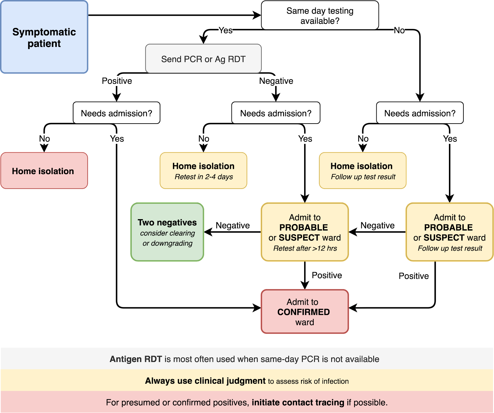 This diagram outlines in flow-chart format content that is covered in the list below.