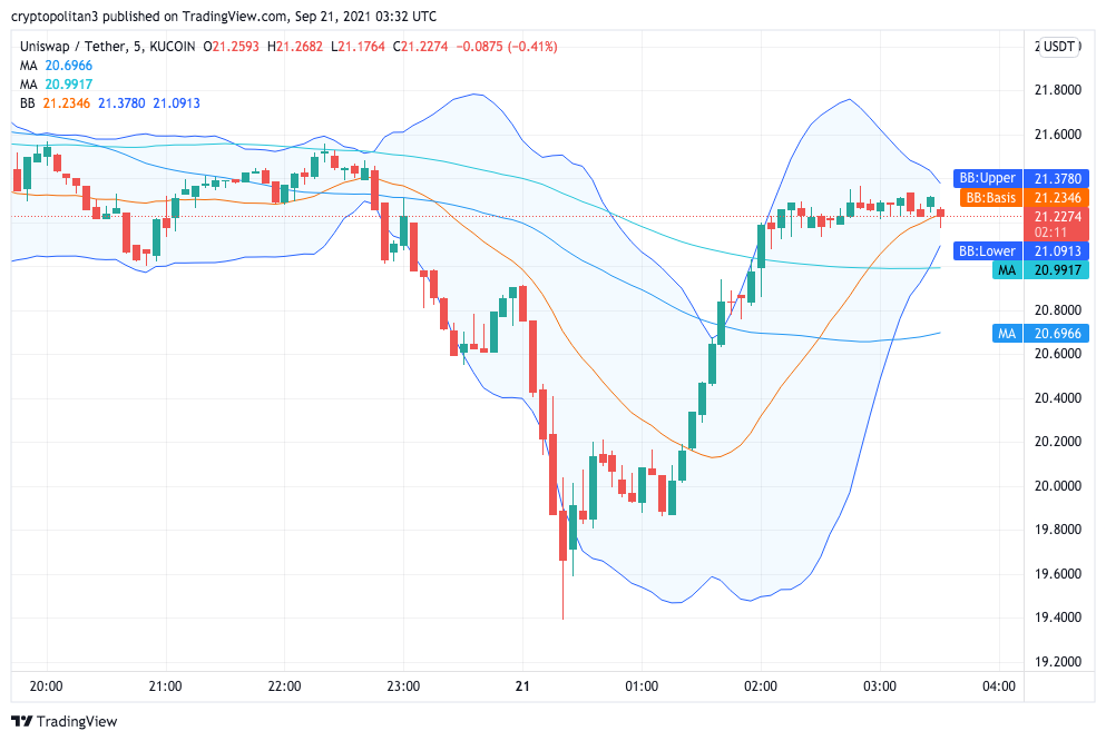 Uniswap Price Analysis: UNI retests previous low at $21 and rejects further declines below $20 2