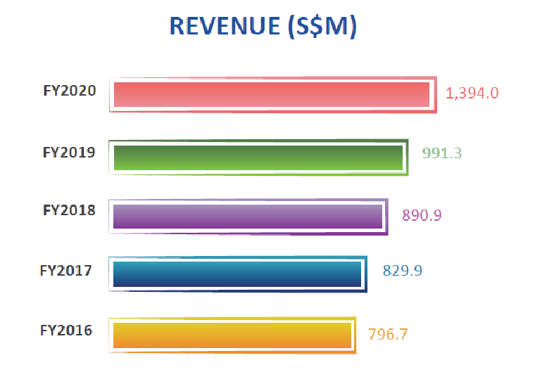 Sheng Siong Stock Analysis, Revenue History