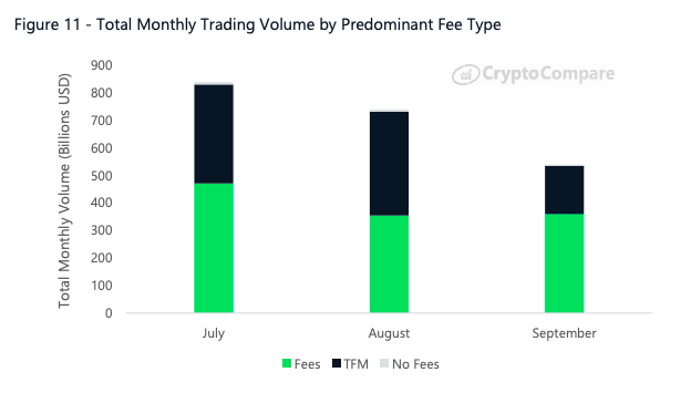 Total monthly trading volume