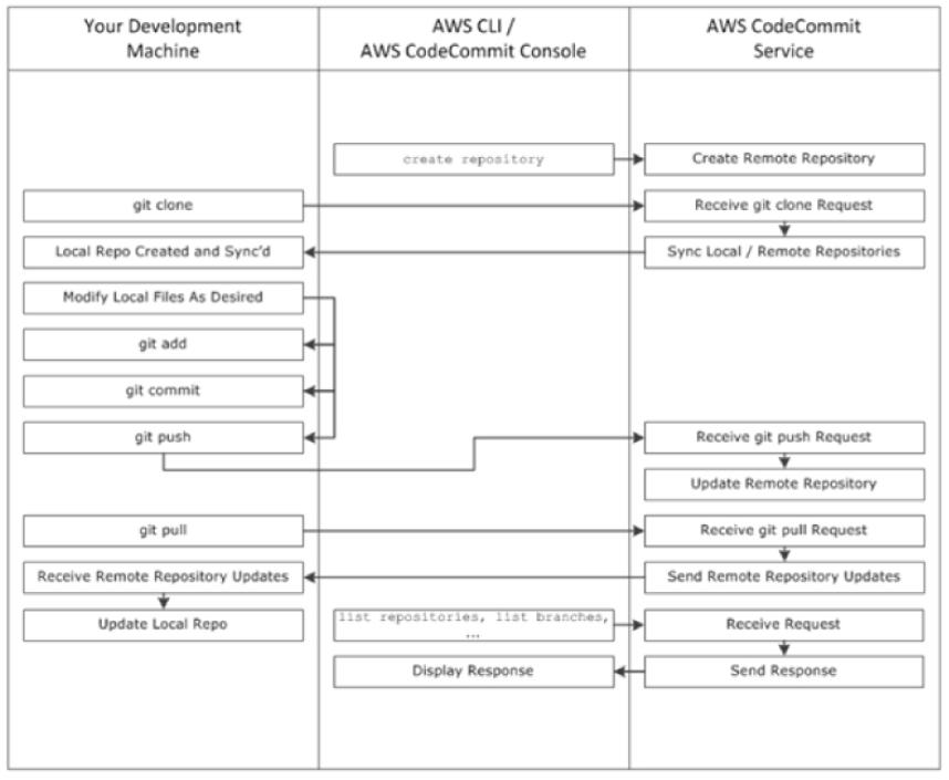 Aws Code Commit