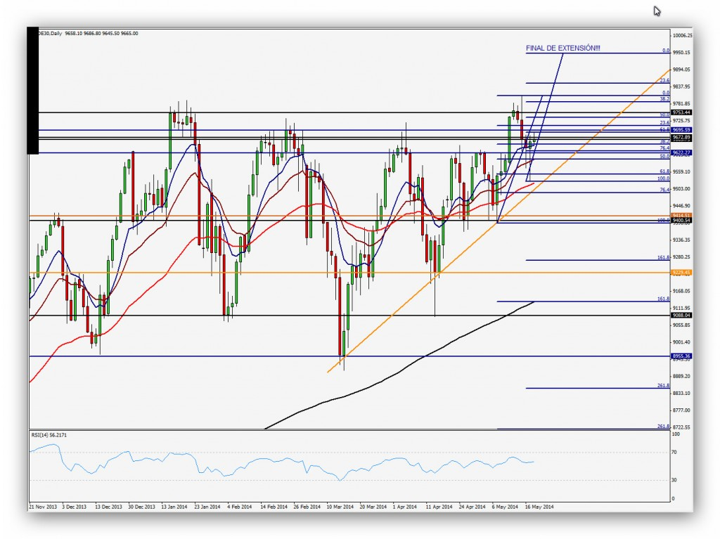 CompartirTrading Post Day Trading 2014-05-20 DAX Diario