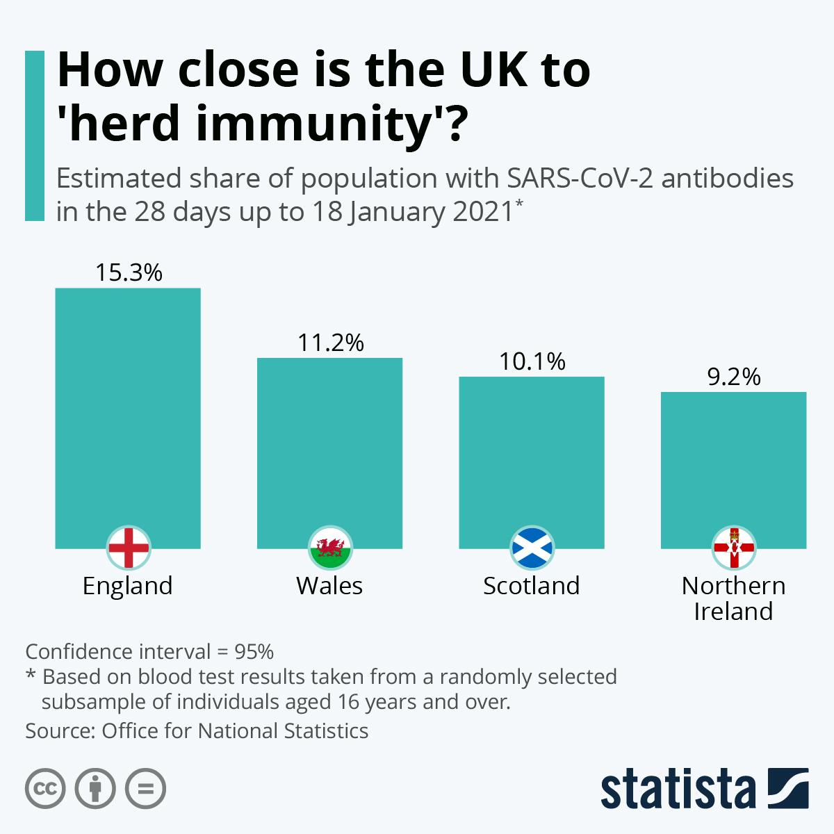 Infographic: How close is the UK to 'herd immunity?   Statista