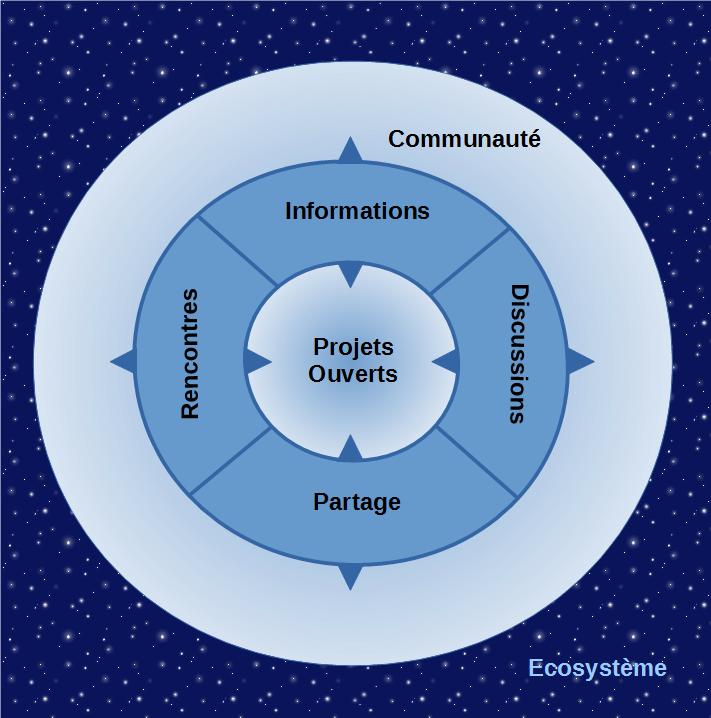 Schéma Communauté.png
