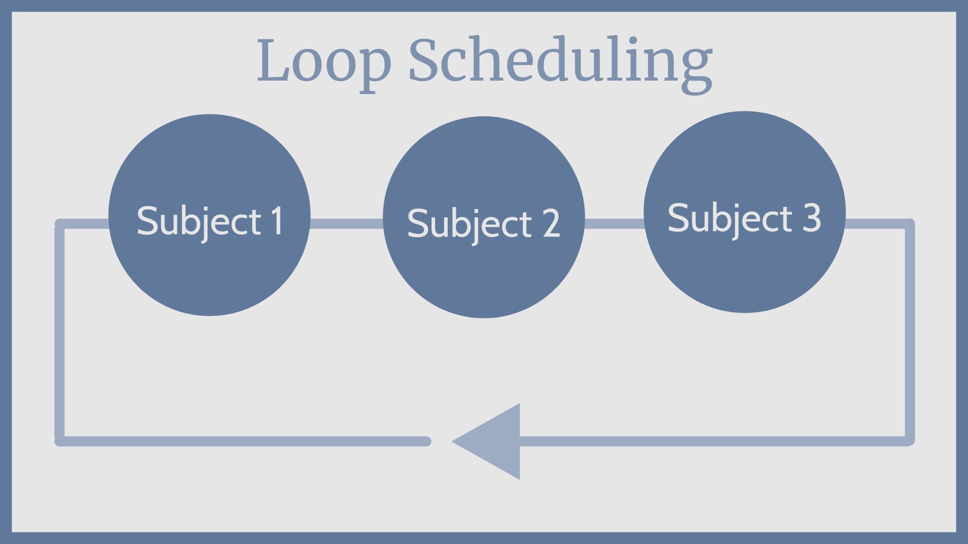 Loop Scheduling Graphic for Homeschool Schedules