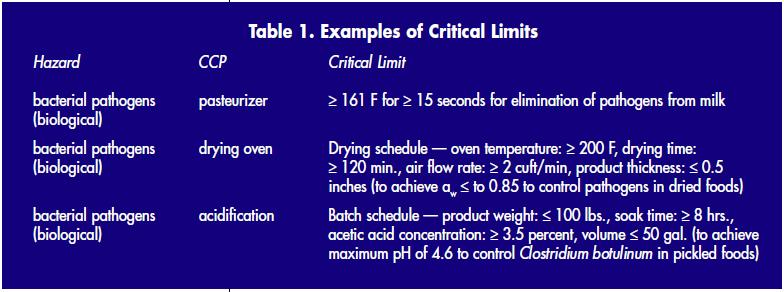 Haccp Principle 3 Establish Critical Limits
