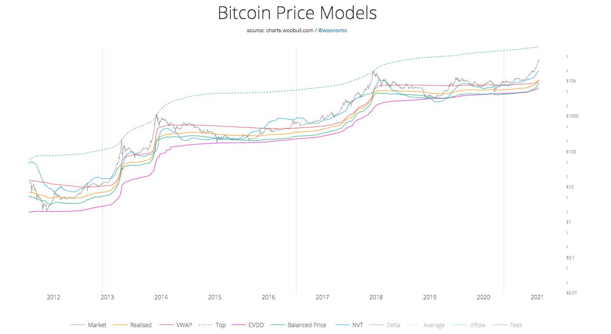Сравнение нескольких моделей и индикаторов цены биткоина с реальным курсом.