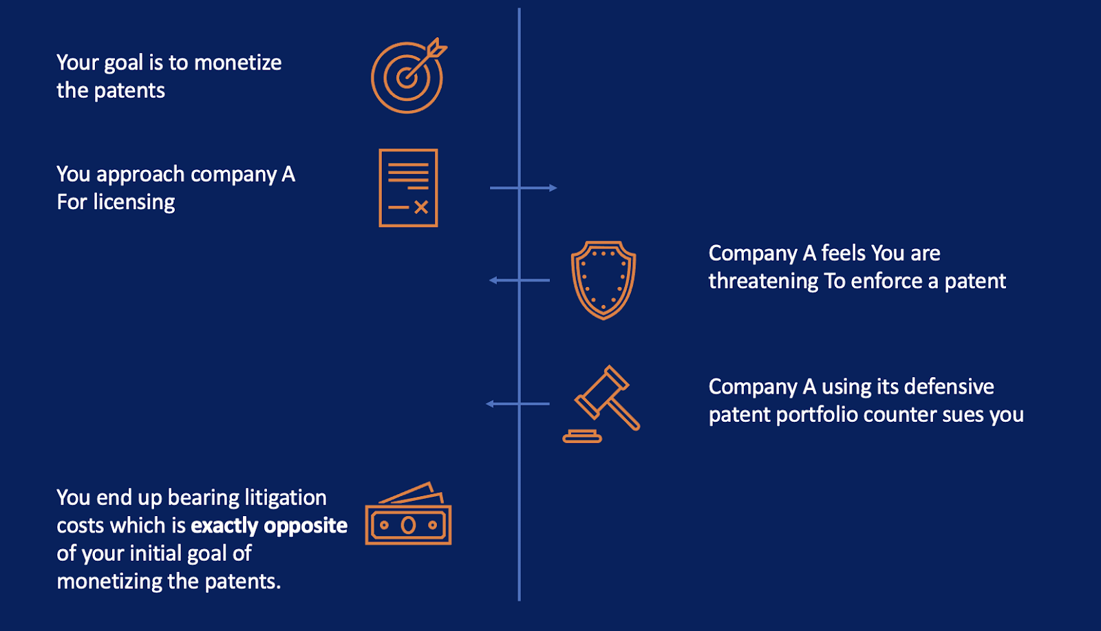 Patent Monetisation: Is Enforcement Really A Way To Go?