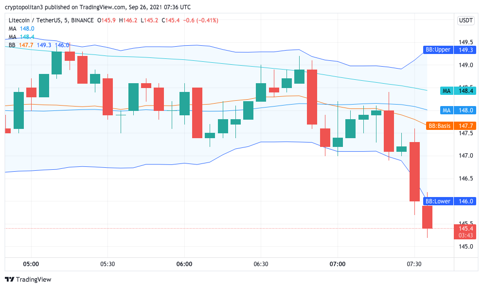 Litecoin Price Analysis: LTC/USD bulls couldn't sustain the $150 mark, attempting new support 1