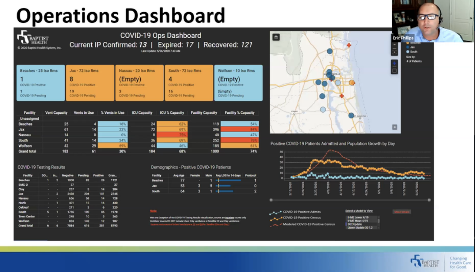 Improving COVID 19 Hospital Operations with Analytics