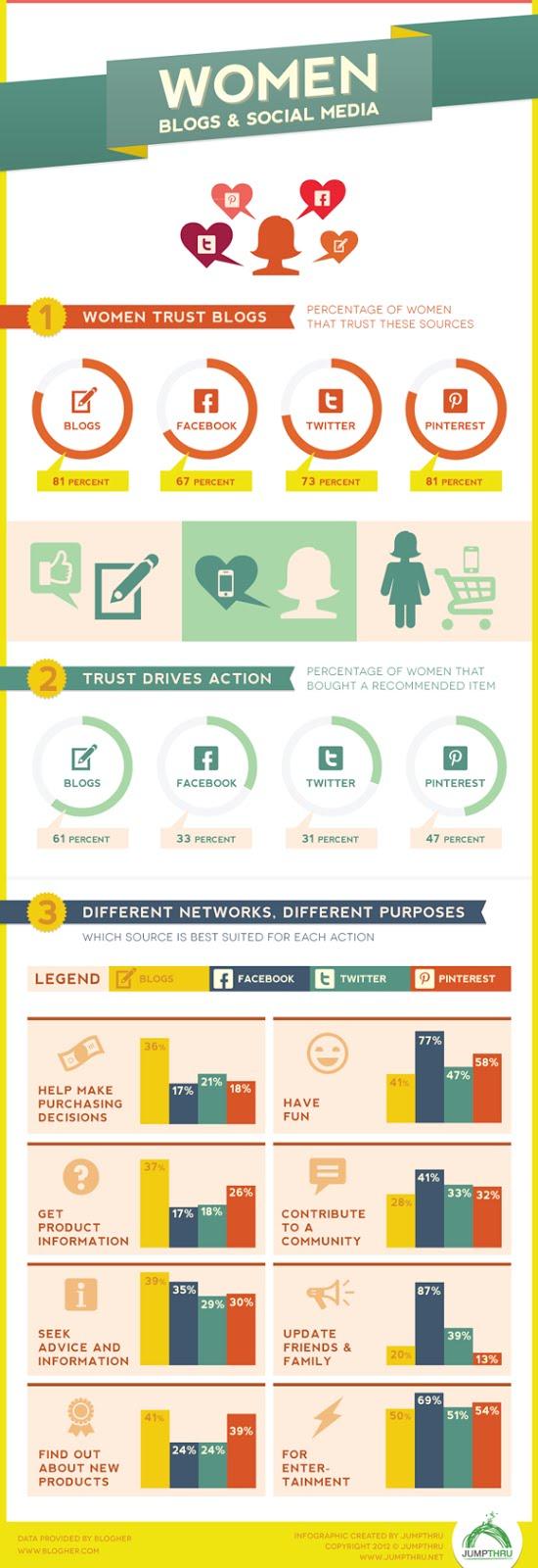 donne-blog-social-media-infografica.jpg