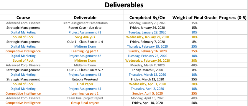 Courses deliverables table