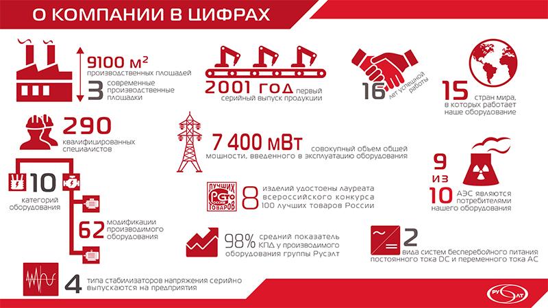 Инфографика о компании