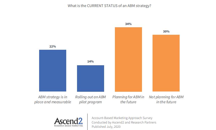 ABM status chart