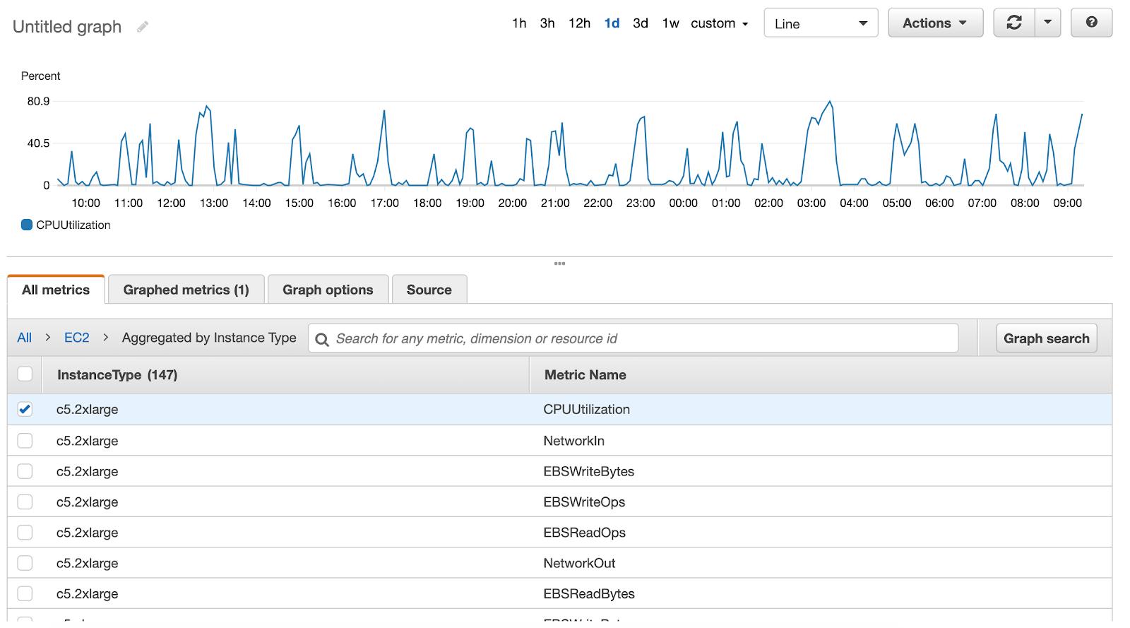 AWS metrics