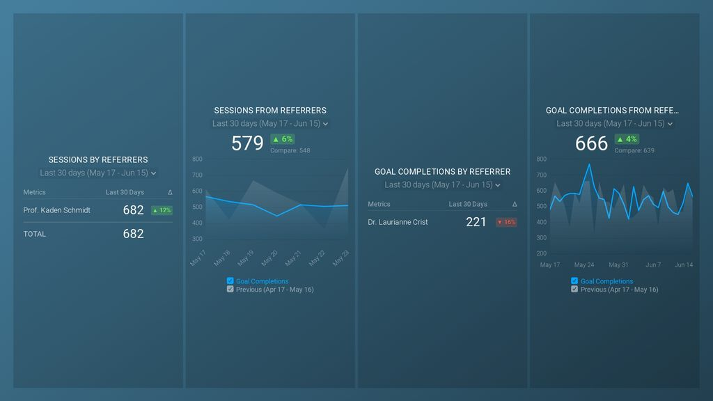 Referral overviews dashboard