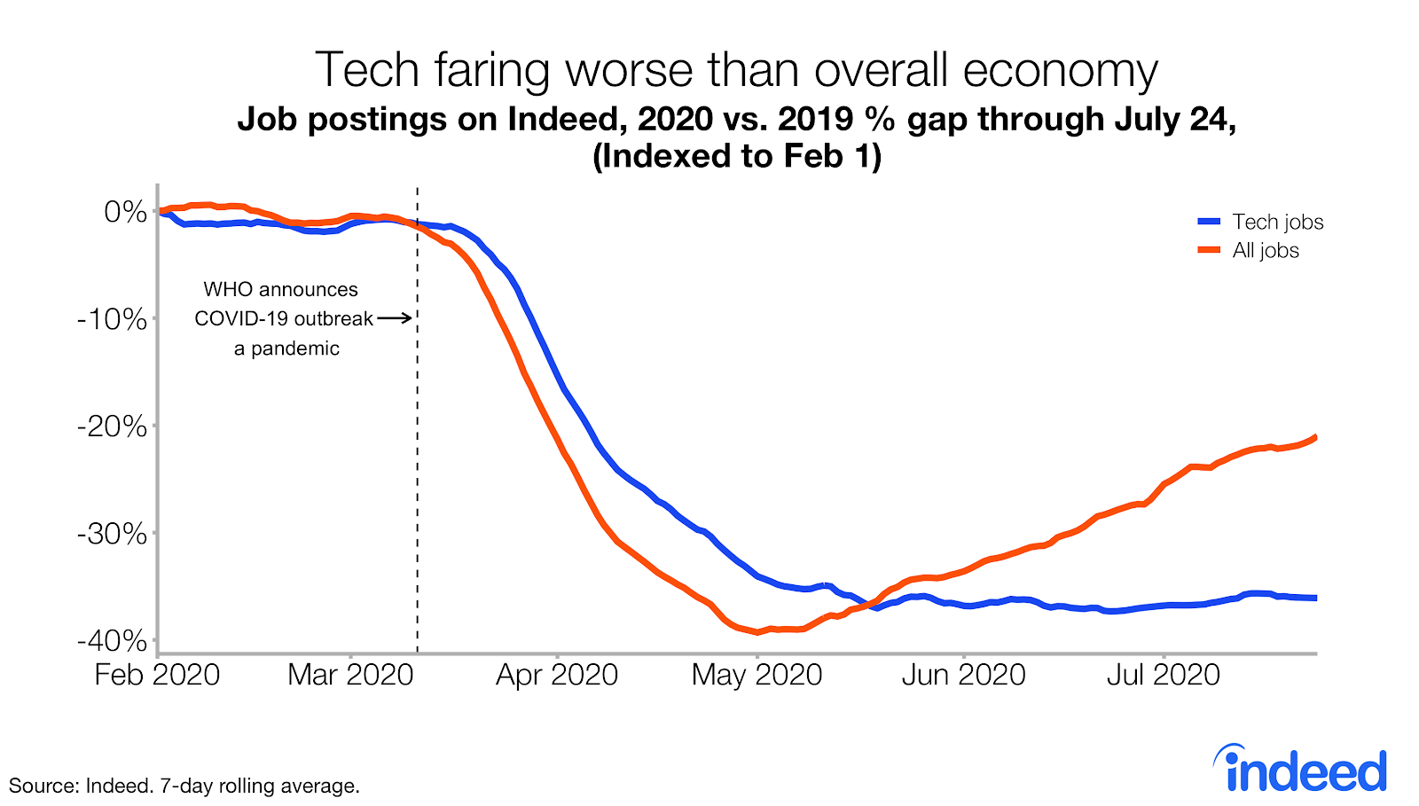 Tech faring worse than overall economy