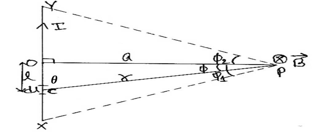 Magnetic Effect of Current Class 12 Physics | Notes