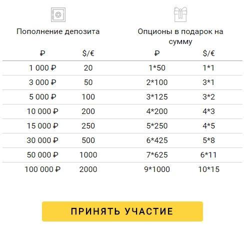 Платинум бин бинарные опционы отзывы-16