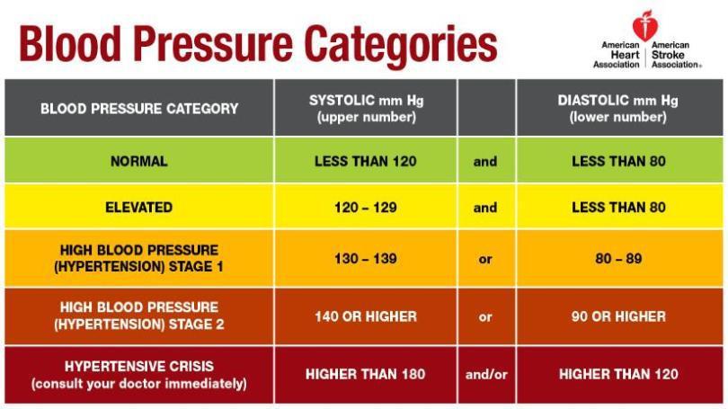 blood+pressure+chart