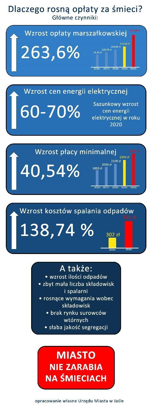 C:\Users\A.Koba\Desktop\śmieci nowe\infografika nr 3.jpg