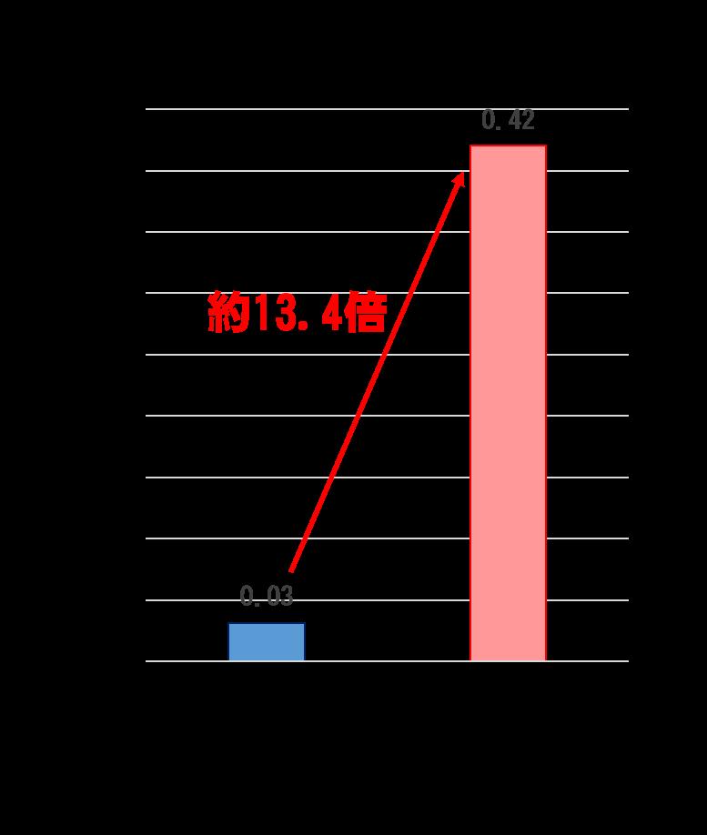 チャイルドシート使用有無別致死率比較