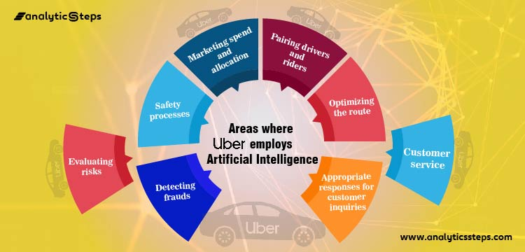 Areas where Uber uses Artificial Intelligence